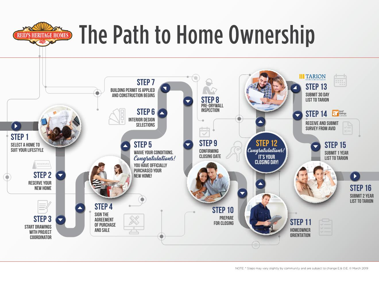 The Path to Home Ownership